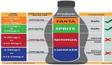 Mirinda, Lucozade unsafe for consumption – CPC