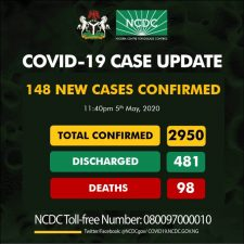 Nigeria records 148 new cases as infections rise to 2,950 with 98 deaths, 481 recoveries