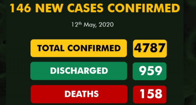 Nigeria records 146 new COVID-19 cases, total Infections now 4,787