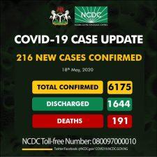 Nigeria's Coronavirus infections soar above 6,000