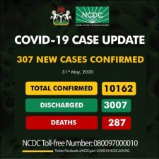Nigeria records 10,162 confirmed cases, 287 deaths from Coronavirus