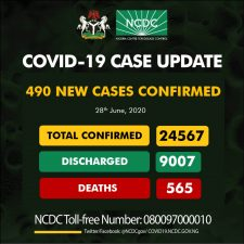 565 Nigerians die as Coronavirus infections rise by 490 in one day to 24,567