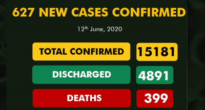 Nigeria's COVID-19 spread worsens as NCDC records over 600 new cases for 2 consecutive days